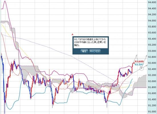 【FX】2/28 ドル円の売買ポイント